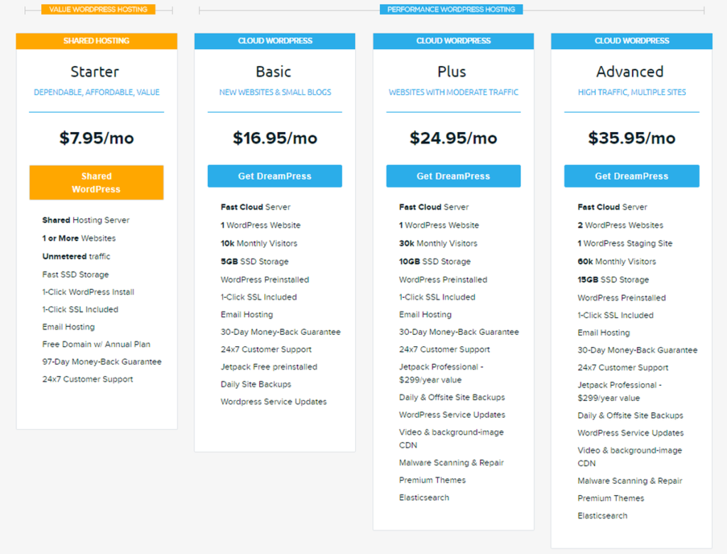 DreamHost Review 2018 * Can Hosting Limitations Be Deal Brea