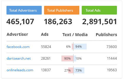 SEMRush display advertising example