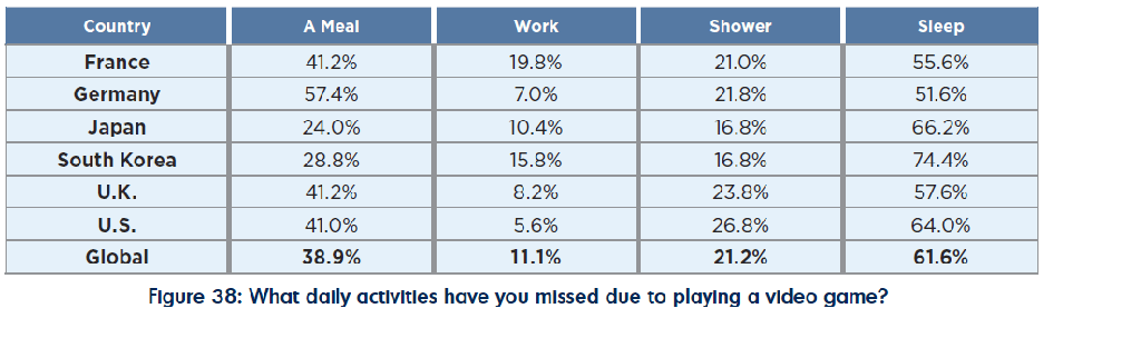 Daily activities missed due to playing video games